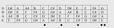 Note positions on a right-handed 4-string bass in standard EADG tuning.