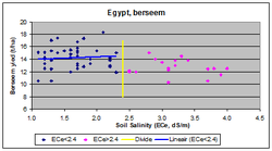 Soil salinity - Wikipedia