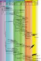 Biochronology of the Crocodylomorpha.png