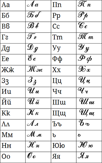 Bulgarian alphabet - The Bulgarian alphabet, including cursive forms of the letters