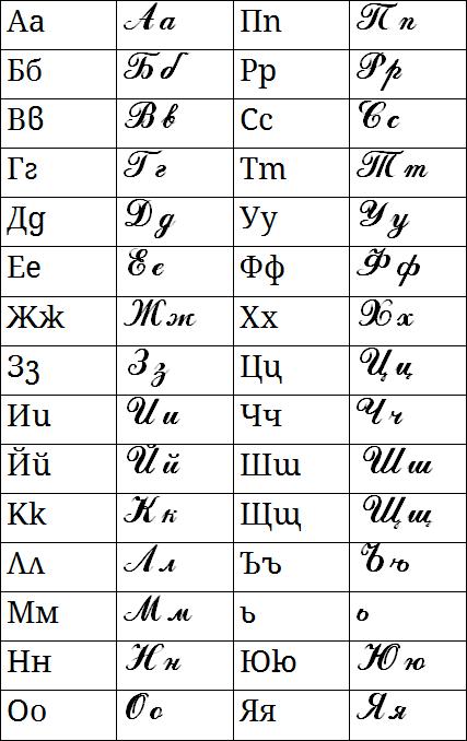 Bulgarian cursive alphabet