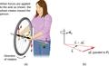 CNX UPhysics 11 04 Bicycle.png
