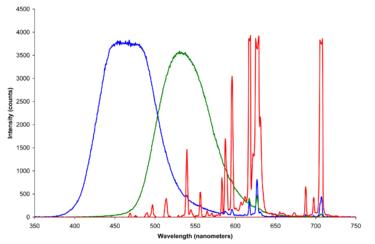 لون أولي 375px-CRT_phosphors