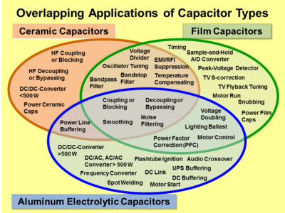 Comparing the three main capacitor types it shows, that a broad range of overlapping functions for many general-purpose and industrial applications exists in electronic equipment.