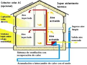 La casa pasiva estándar combina una variedad de técnicas y tecnologías para alcanzar un uso ultra-bajo de la energía.