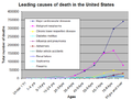 Causes of death by age group.png