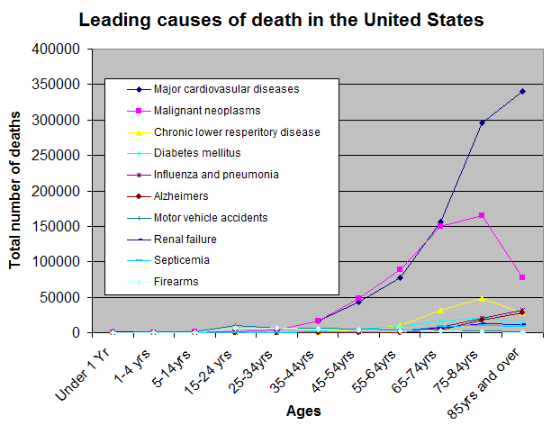 Causes of death by age group