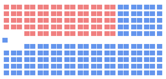 13th Canadian Parliament - The initial seat distribution of the 13th Canadian Parliament