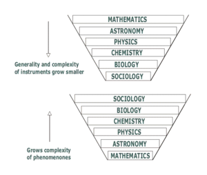 Auguste Comte - Comte's Theory of Science – According to Comte, the whole of the sciences consists of theoretical and applied knowledge. Theoretical knowledge can generally be divided into physics and biology, which are the object of his research and can be further partitioned into subfields such as botany, zoology or mineralogy. Comte's ranking of scientific fields - in order, mathematics, astronomy, physics, chemistry, biology and sociology - symbolizes a decreasing range of research and complexity of theoretical tools, but a growing complexity of the phenomena under investigation. Each field in this ranking depends upon those that came before it; for instance, our understanding of chemistry depends upon our understanding of physics, as all chemical phenomena are more complicated than the physics that underlie them, and although the laws of chemistry are affected by the laws of physics, the converse is not true. Similarly, sciences that appear earlier in Comte's hierarchy are considered to be older and more advanced than those which come later.