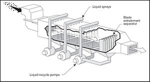 Spray tower - Wikipedia