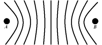 "LORAN - A single leg of a LORAN system lies along the ""baseline"" from stations A to B. At any point between these stations, a receiver will measure a difference in timing of the two pulses. This same delay will occur in many other locations along a hyperbolic curve. A navigational chart showing a sample of these curves produces a graph like this image."