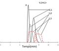Effets d'une surcharge de volume sur la séparation de deux pics voisins.png