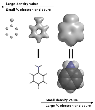 Electron density - Electron density calculated for aniline, high density values indicate atom positions, intermediate density values emphasize bonding, low values provide information on a molecule's shape and size.
