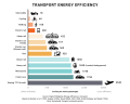 Energy Efficiency in Transports.png