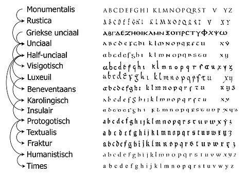 Alfabet  13 definities  Encyclo