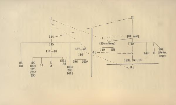 Fig 1 Om Sturlunga saga Aarbøger for Nordisk Oldkyndighed og Historie 1901.png