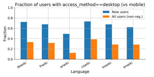 Desktop vs mobile access for different wikis