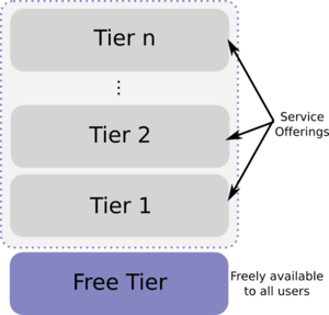 "Freemium - In freemium business model, business tiers start with a ""free"" tier"