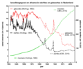 Geboortes sterfte inwoners Nederland 1807-2015.png