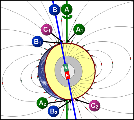 A geographical axis of rotation A (green), and showing the north geographical pole A1, and south geographical pole A2; also showing a magnetic field and the magnetic axis of rotation B (blue), and the north magnetic pole B2, and south magnetic pole B1. Geographical and Magnetic Poles.png