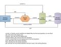 Git data flow.png
