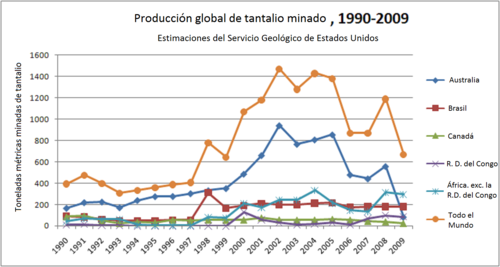 Global-mined-tantalum-production-1990-2009 (versión en español).png