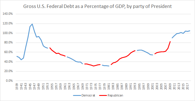 Gross US Federal Debt as a Percentage of GDP, by President