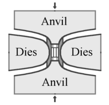 A schematic drawing of a vertical cross section through a press setup. The drawing illustrates how the central unit, held by dies on its sides, is vertically compressed by two anvils