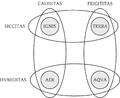 Ignis - aer - aqua - terra (Leibniz, Germán Schultze - Luventicus) 2.png