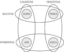 ignis - aer - aqua - terra (Leibniz, Germán Schultze - Luventicus) 2