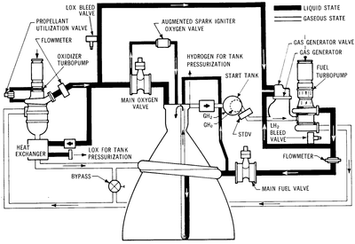 a diagram showing the flow of propellant through a j-2 engine