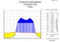 Klimadiagramm-metrisch-deutsch-Guatemala City-Guatemala.png