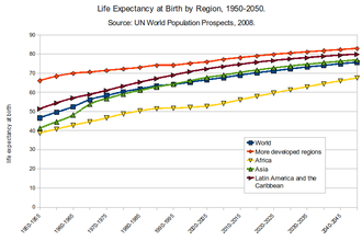 Life expectancy - Human life expectancy at birth, measured by region, between 1950 and 2050