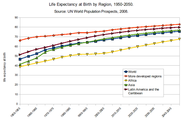 Life expectancy at birth by region Life Expectancy at Birth by Region 1950-2050.png