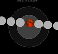 Lunar eclipse chart close-1975May25.png
