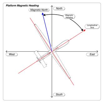 Course (navigation) - Image: MISB ST 0601.8 Platform Magnetic Heading