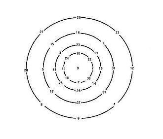 Magic circle (mathematics) - Yang Hui's Magic concentric Circles