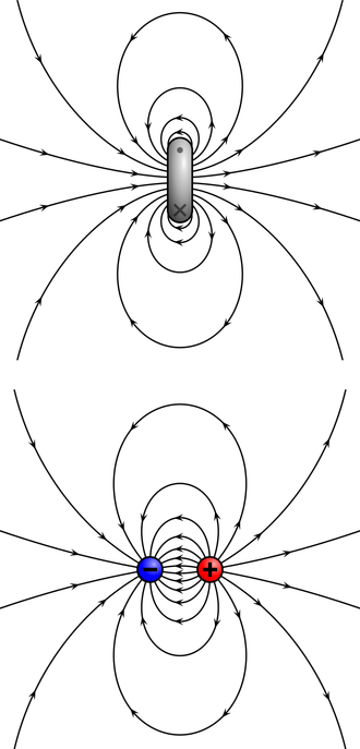 Neutron magnetic moment - A magnetic dipole moment can be created by either a current loop (top; Ampèrian) or by two magnetic monopoles (bottom; Gilbertian).  The neutron's magnetic moment is Ampèrian.
