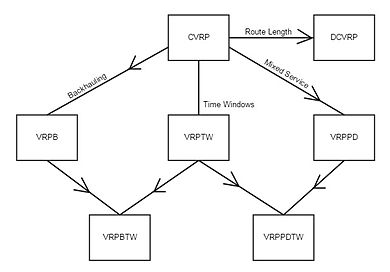 vehicle routing problem thesis Capacitated vehicle routing problem with time windows: a case study on pickup of dietary products in nonprofit organization by xiaoyan li a thesis presented in partial fulfillment.