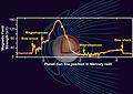 Mercury Magnetic Field NASA.jpg