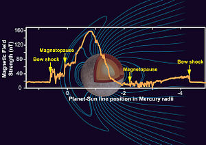 Mercury's magnetic field - Image: Mercury Magnetic Field NASA