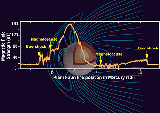 Mercury (planet) - Graph showing relative strength of Mercury's magnetic field