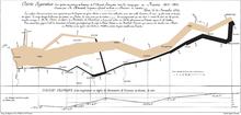 Ordunun yolunu gösteren bir harita, yolu temsil eden çizgi gittikçe inceliyor. Alttaki garfik yol boyunca sıcaklıkları gösteriyor