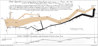 Spatial analysis - This flow map of Napoleon's ill-fated march on Moscow is an early and celebrated example of geovisualization. It shows the army's direction as it traveled, the places the troops passed through, the size of the army as troops died from hunger and wounds, and the freezing temperatures they experienced.