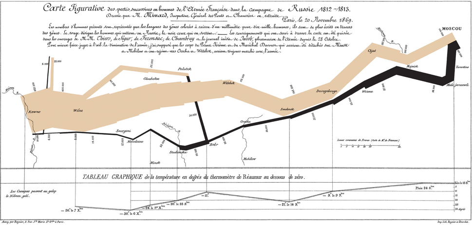 Charles Joseph Minard's famous graph showing the decreasing size of the Grande Armée as it marches to Moscow (brown line, from left to right) and back (black line, from right to left) with the size of the army equal to the width of the line. Temperature is plotted on the lower graph for the return journey (multiply Réaumur temperatures by 1¼ to get Celsius, e.g. −30°R = −37.5°C).