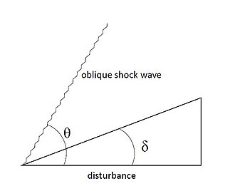 Compressible flow - Diagram of obstruction