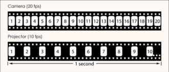 Slow motion - Image: Overcranking Timeline