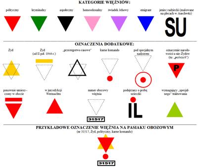 Oznakowanie Więźniów Niemieckich Obozów Koncentracyjnych