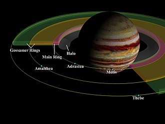 Rings of Jupiter - A schema of Jupiter's ring system showing the four main components. For simplicity, Metis and Adrastea are depicted as sharing their orbit.