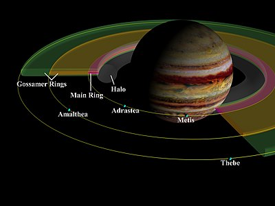 A schema of Jupiter's ring system showing the four main components